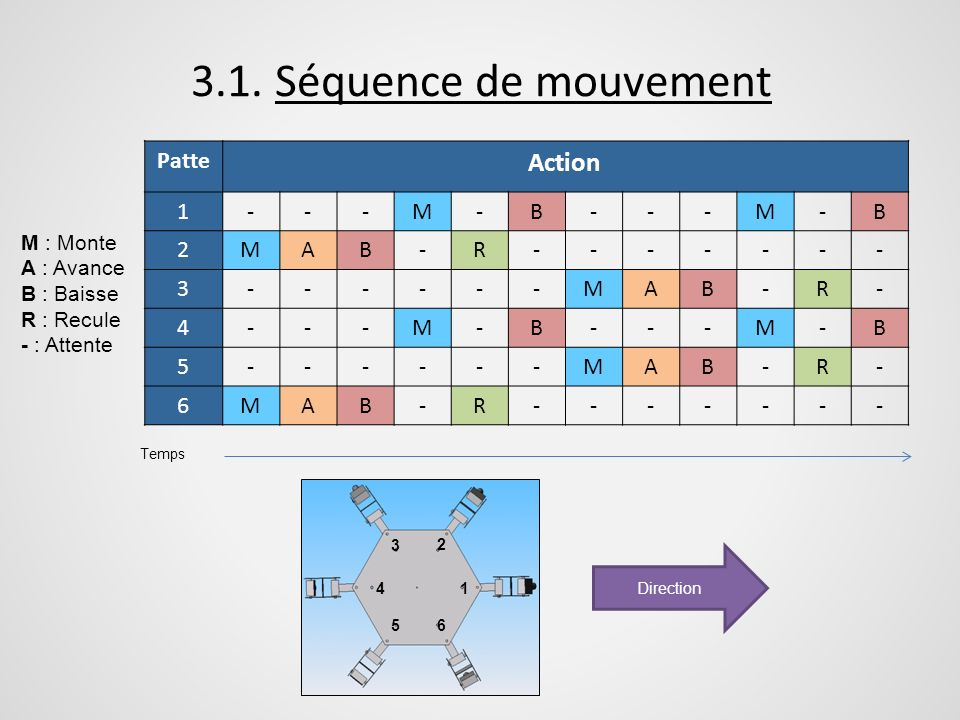 3.1. Séquence de mouvement Action Patte 1 - M B 2 A R 3 4 5 6