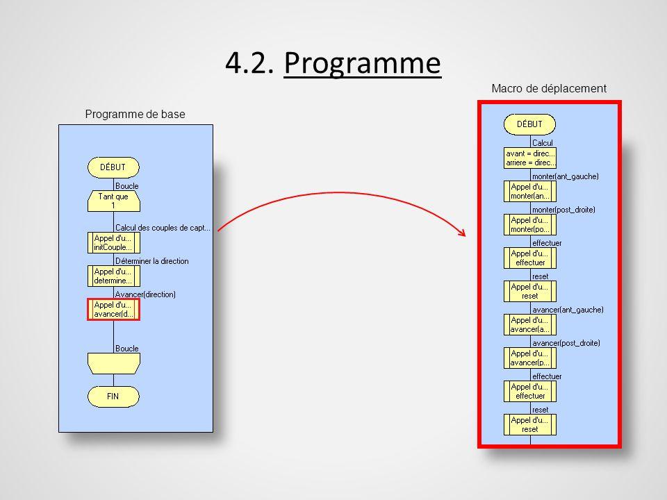 4.2. Programme Macro de déplacement Programme de base