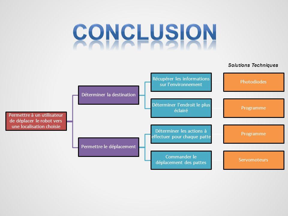 Conclusion Récupérer les informations sur l environnement Photodiodes
