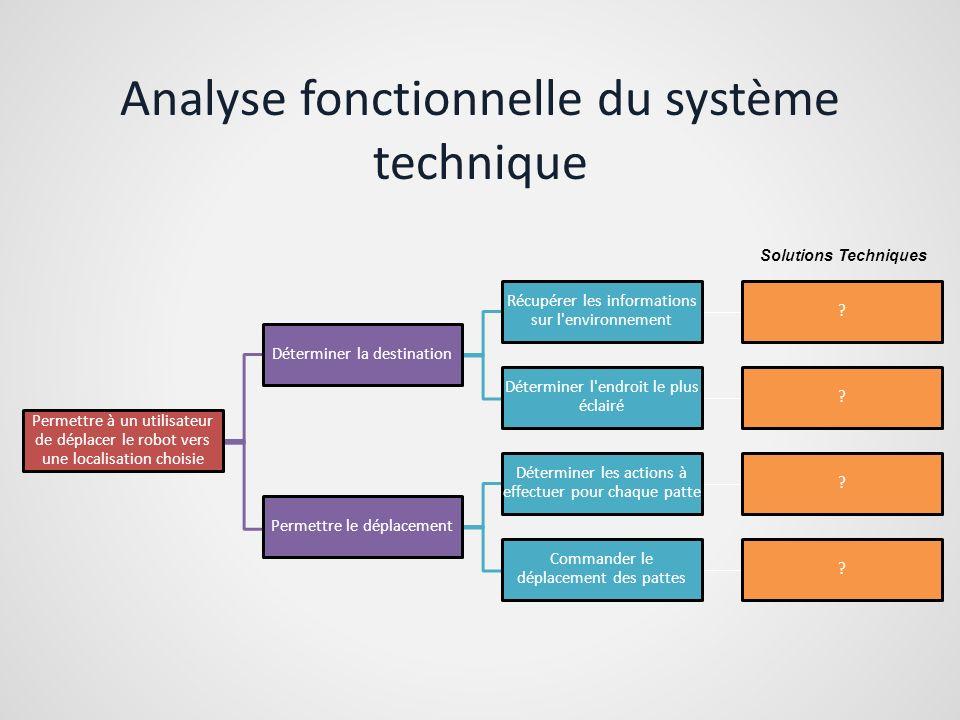 Analyse fonctionnelle du système technique