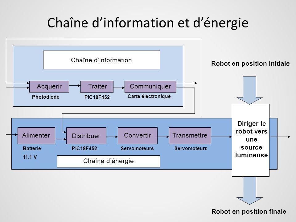 Chaîne d'information et d'énergie