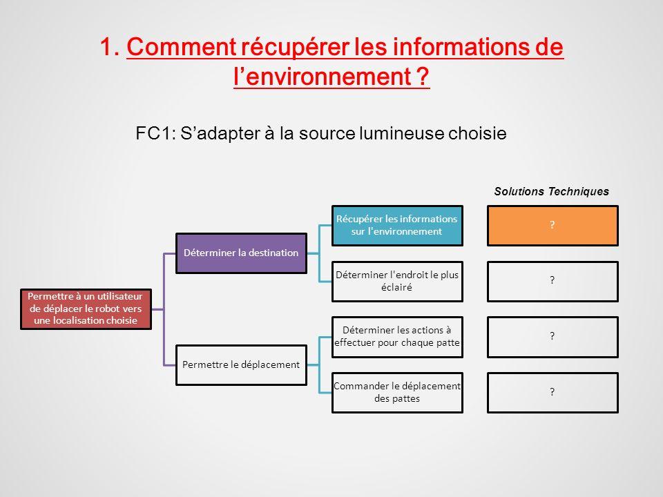 1. Comment récupérer les informations de l'environnement
