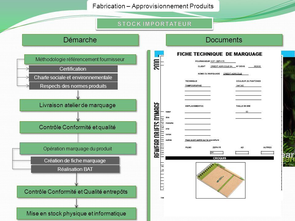 Démarche Documents Fabrication – Approvisionnement Produits
