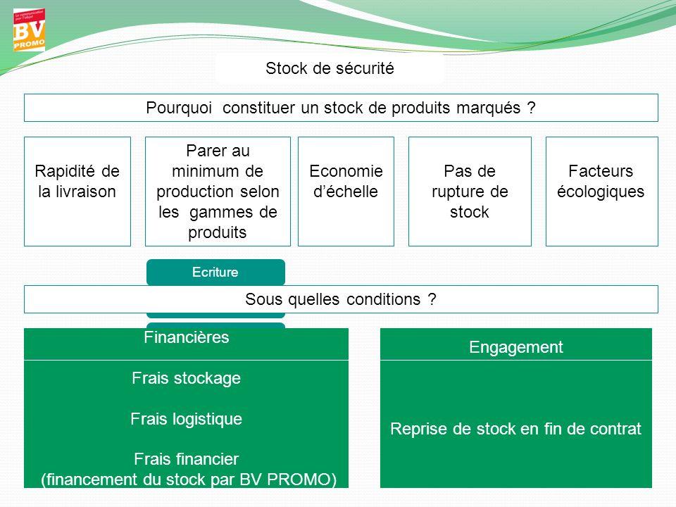 Pourquoi constituer un stock de produits marqués