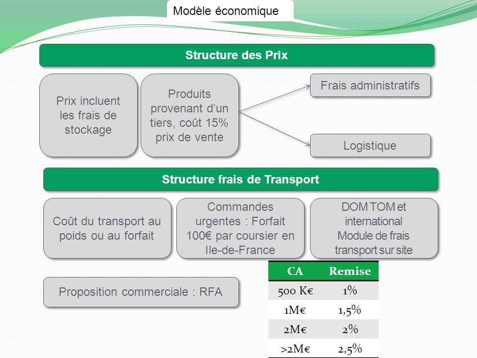 Structure frais de Transport