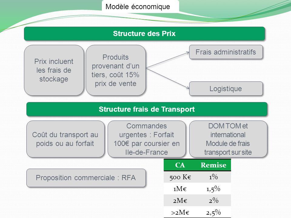 Structure frais de Transport