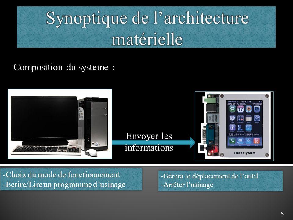 Synoptique de l'architecture matérielle