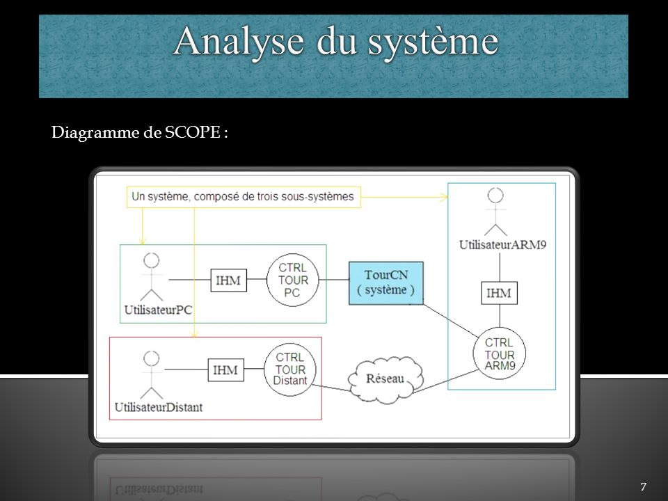 Analyse du système Diagramme de SCOPE :