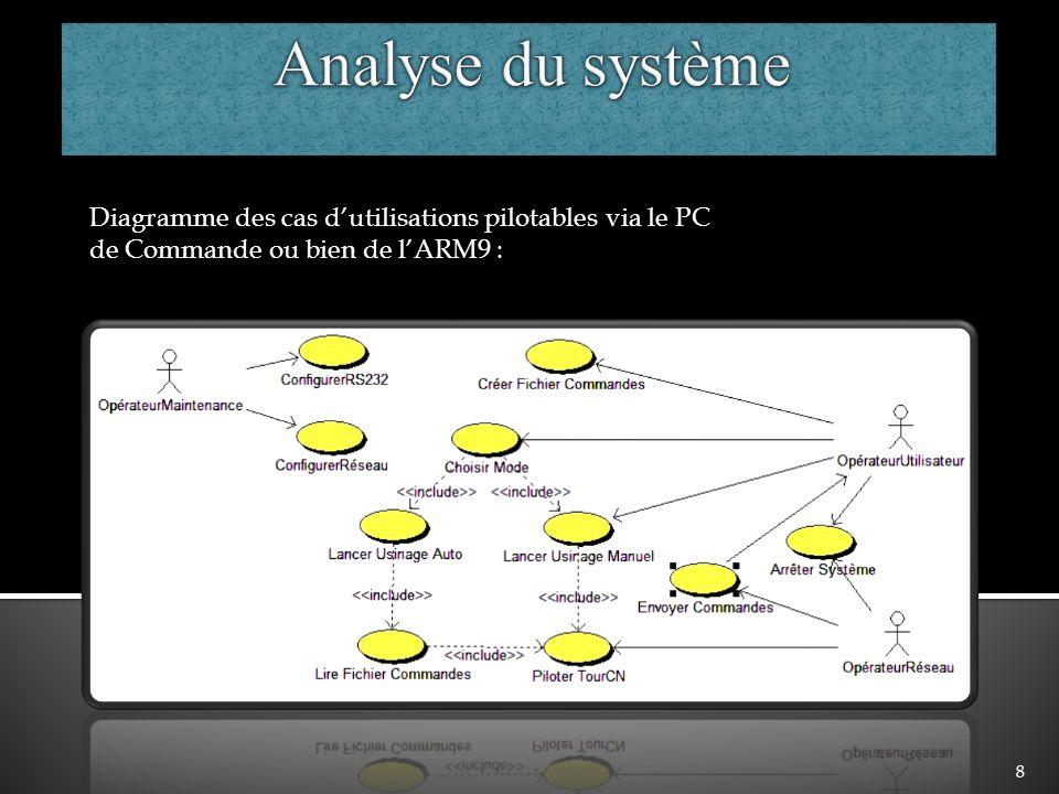 Analyse du système Diagramme des cas d'utilisations pilotables via le PC de Commande ou bien de l'ARM9 :