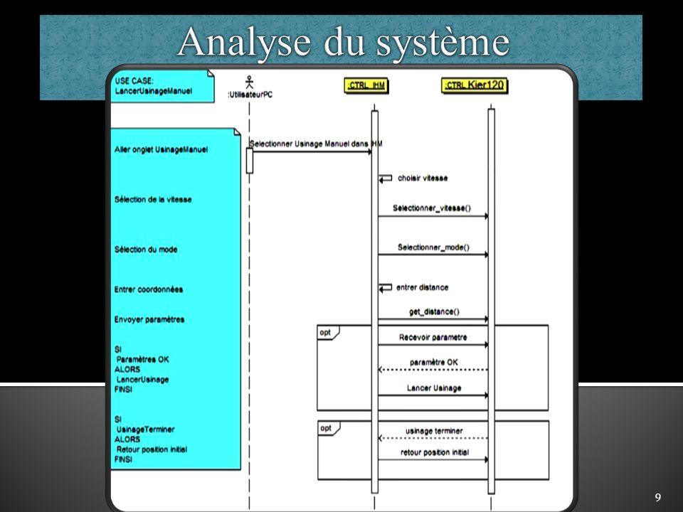 Analyse du système