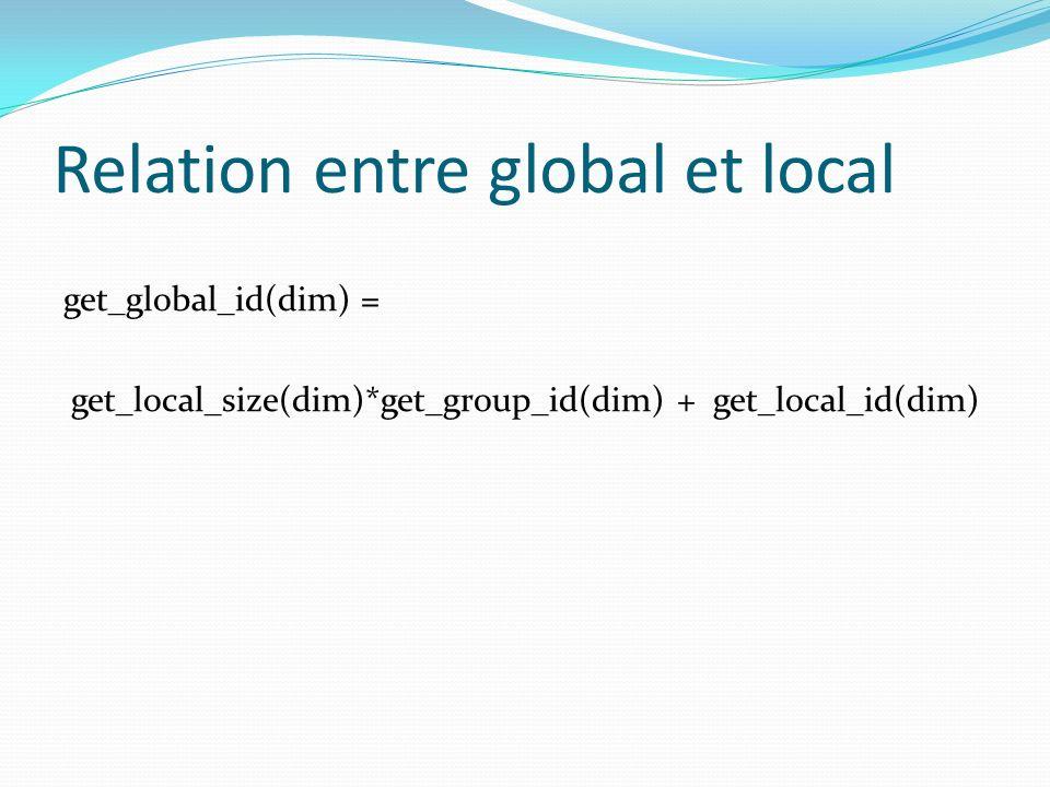 Relation entre global et local
