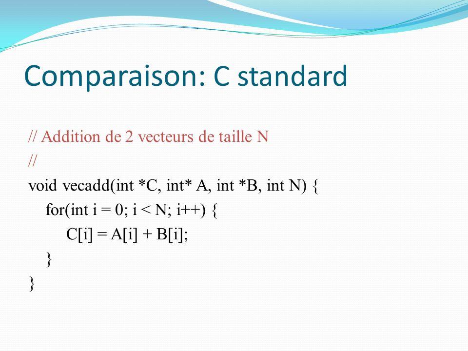 Comparaison: C standard