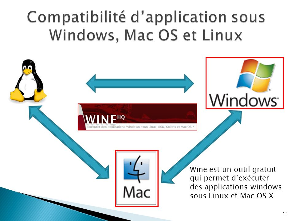 Compatibilité d'application sous Windows, Mac OS et Linux