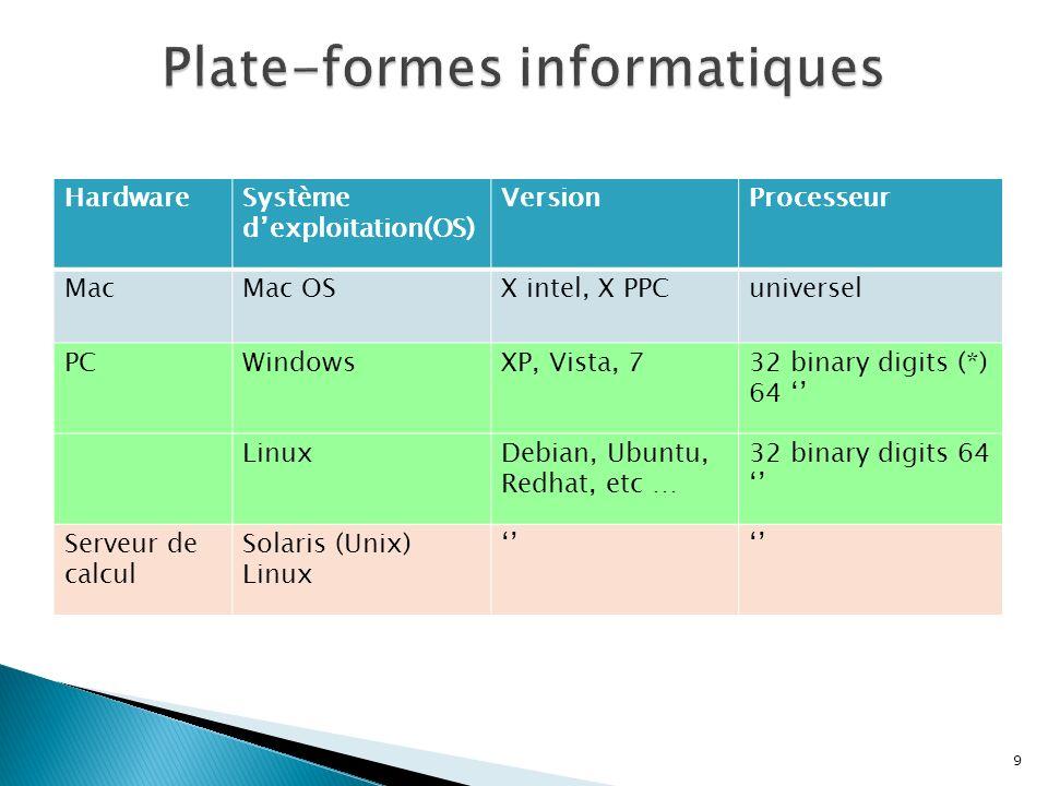 Plate-formes informatiques