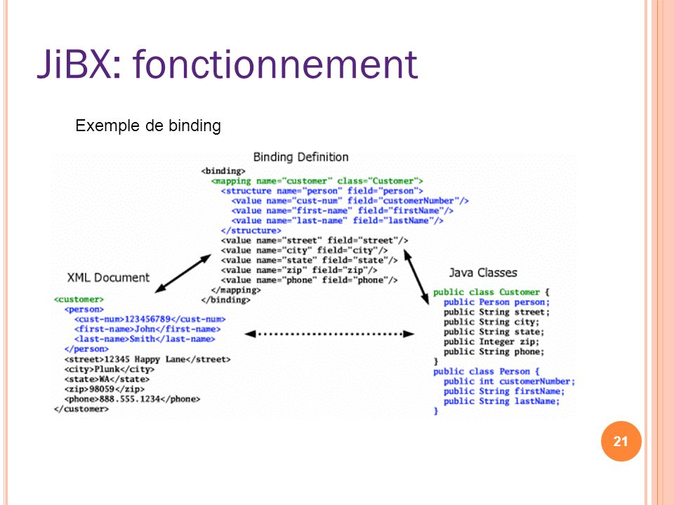JiBX: fonctionnement Exemple de binding