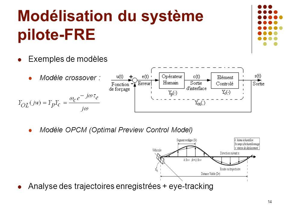 Modélisation du système pilote-FRE
