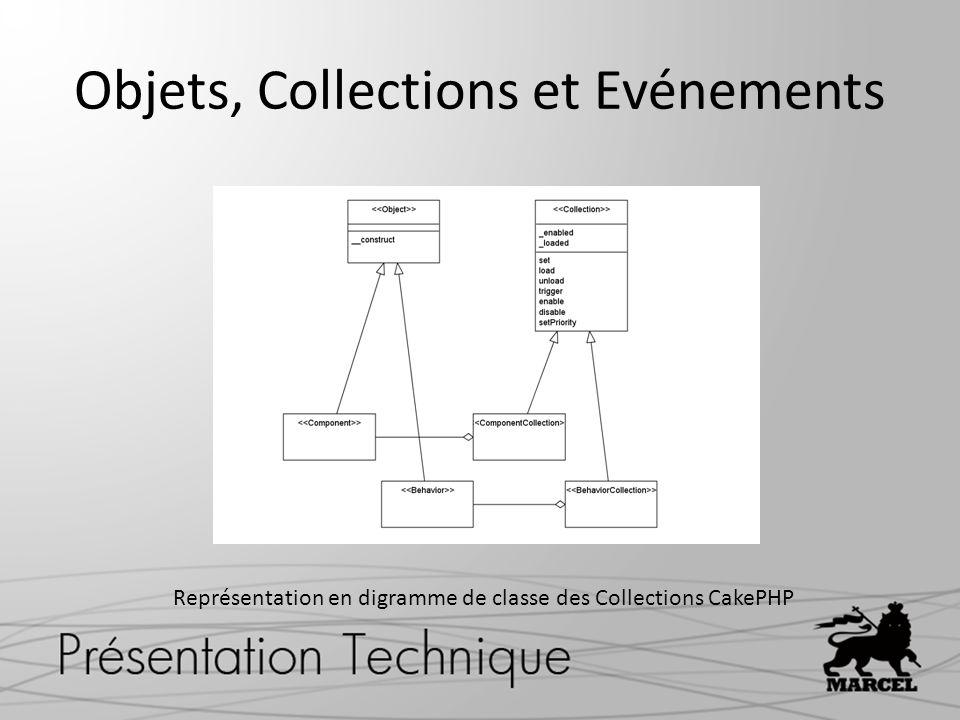 Objets, Collections et Evénements