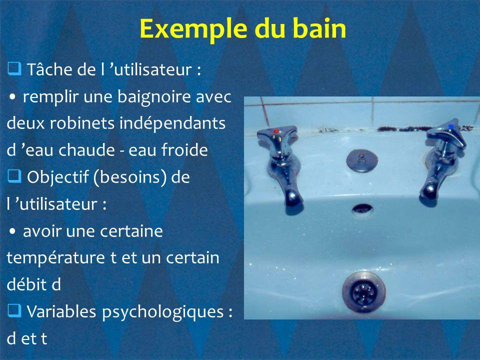 Exemple du bain Tâche de l 'utilisateur : • remplir une baignoire avec