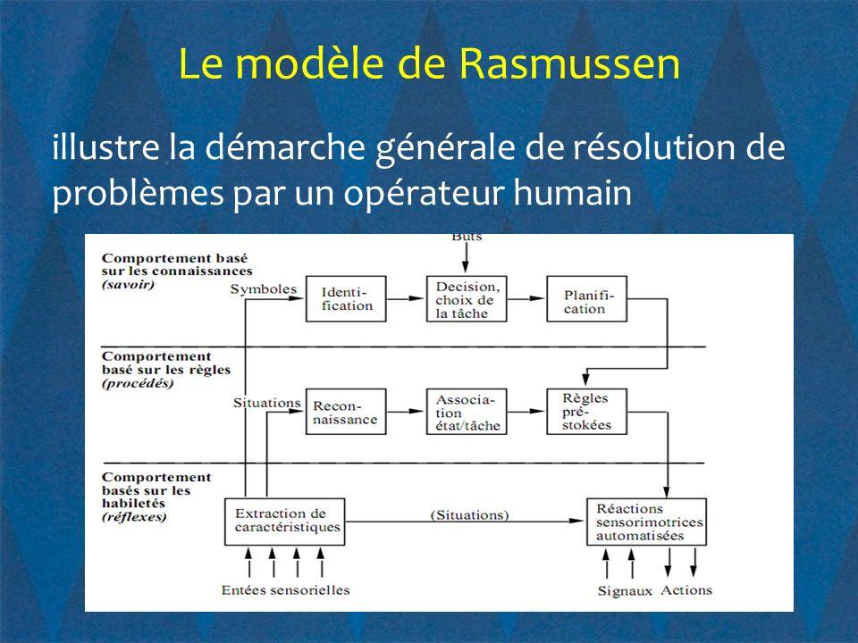 Le modèle de Rasmussen illustre la démarche générale de résolution de problèmes par un opérateur humain.