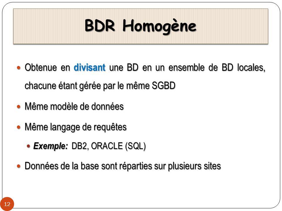 BDR Homogène Obtenue en divisant une BD en un ensemble de BD locales, chacune étant gérée par le même SGBD.
