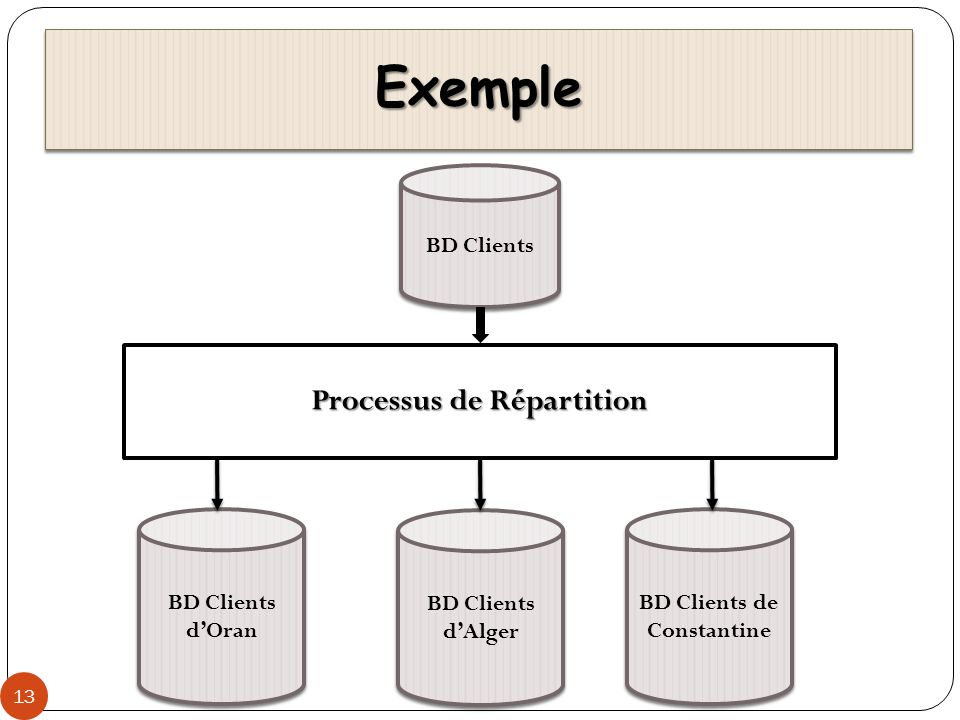 Processus de Répartition BD Clients de Constantine