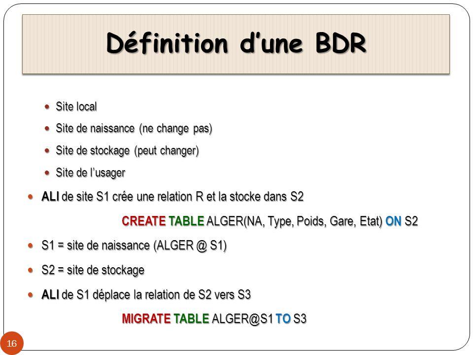 Définition d'une BDR Site local. Site de naissance (ne change pas) Site de stockage (peut changer)