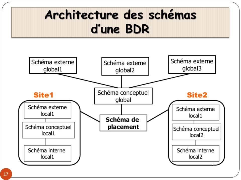 Architecture des schémas d'une BDR