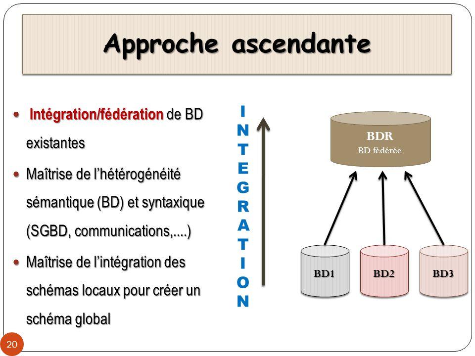 Approche ascendante Intégration/fédération de BD existantes