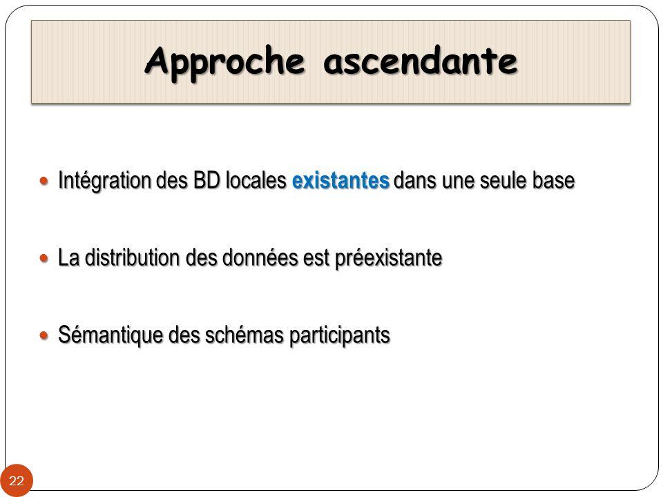 Approche ascendante Intégration des BD locales existantes dans une seule base. La distribution des données est préexistante.