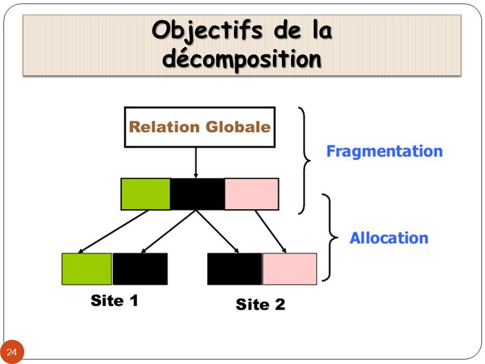 Objectifs de la décomposition