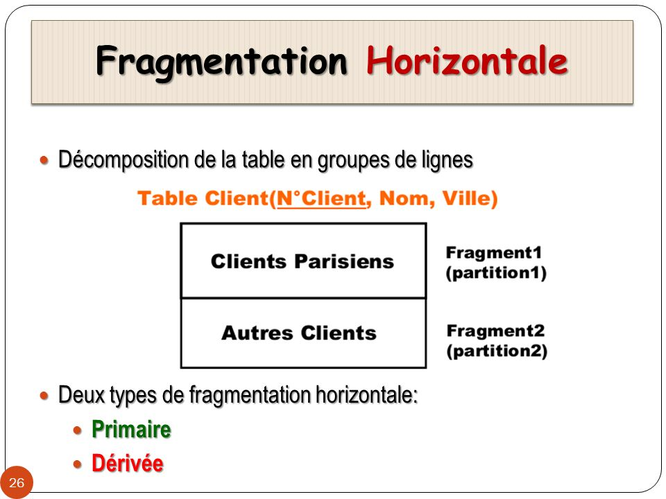 Fragmentation Horizontale
