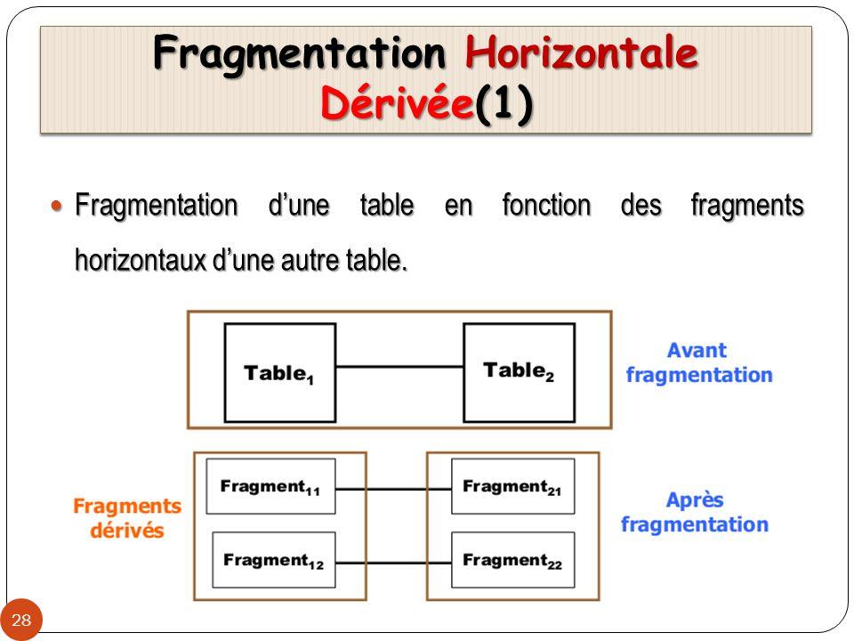 Fragmentation Horizontale Dérivée(1)