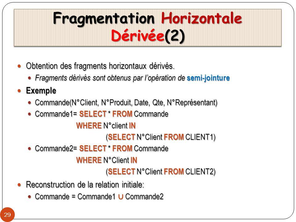 Fragmentation Horizontale Dérivée(2)