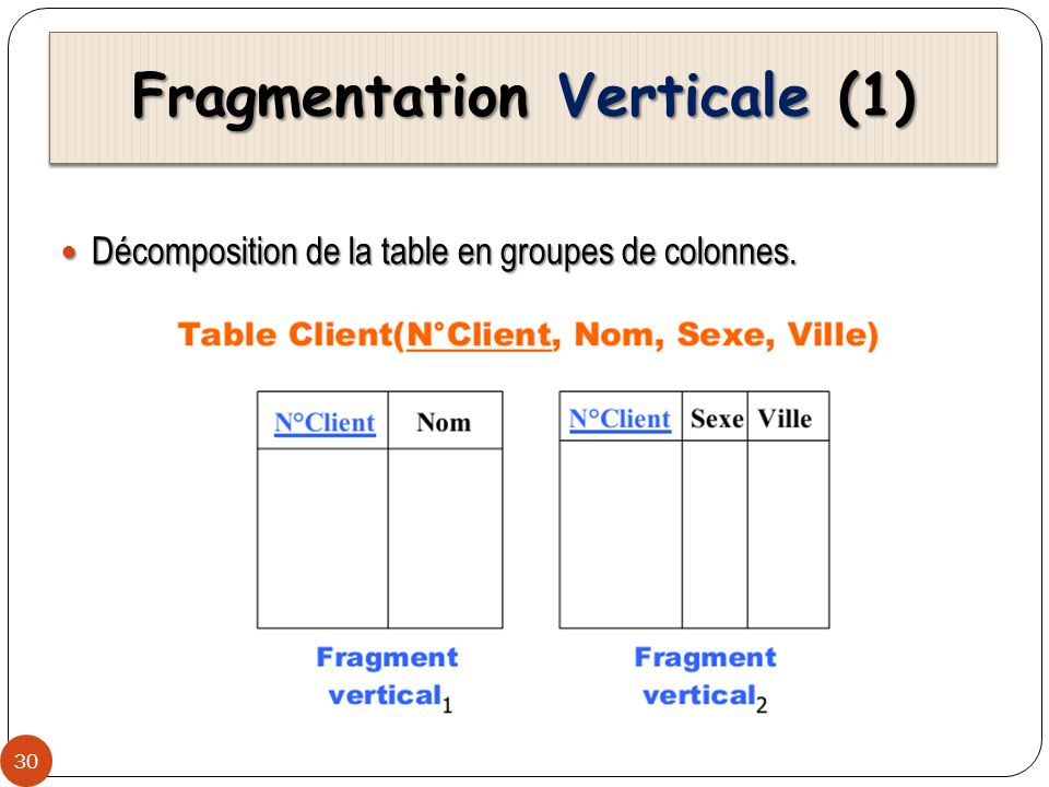 Fragmentation Verticale (1)