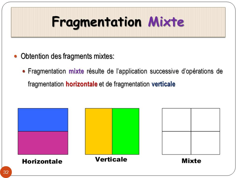 Fragmentation Mixte Obtention des fragments mixtes: