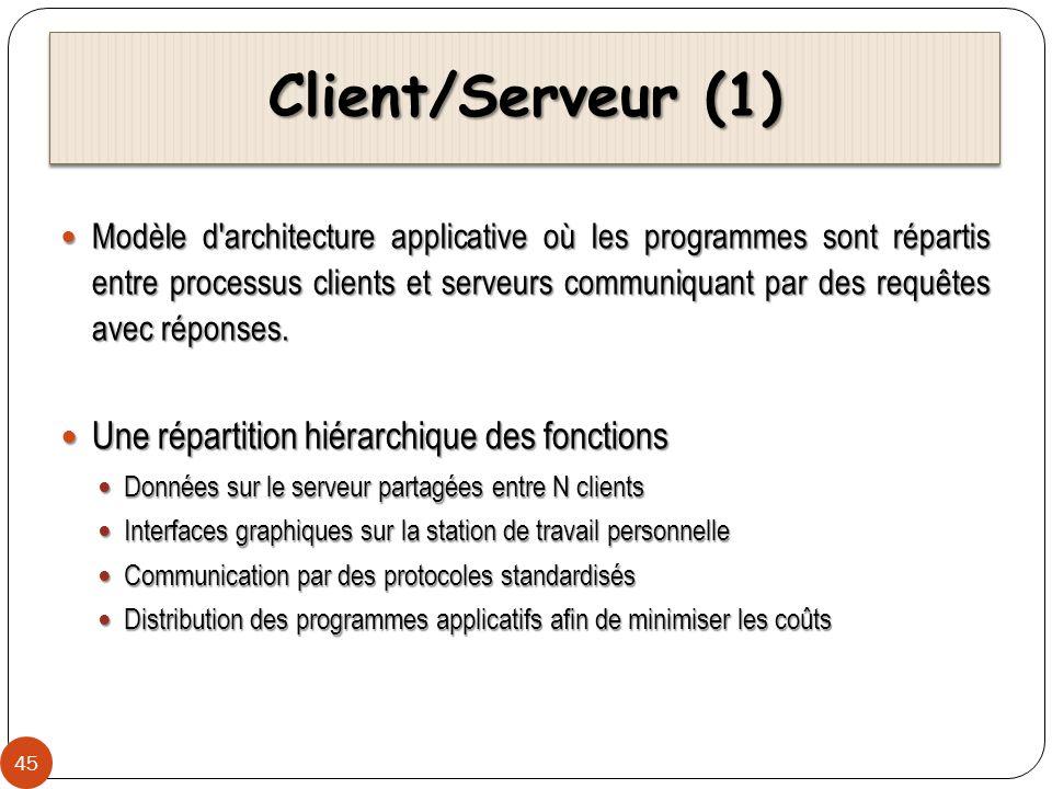 Client/Serveur (1) Une répartition hiérarchique des fonctions