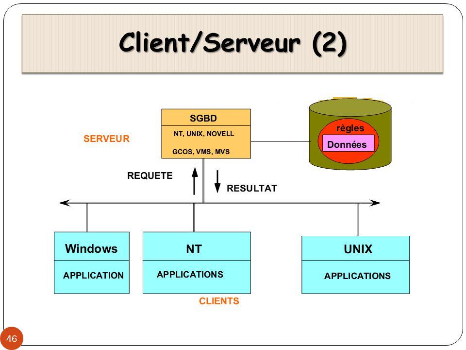 Client/Serveur (2)