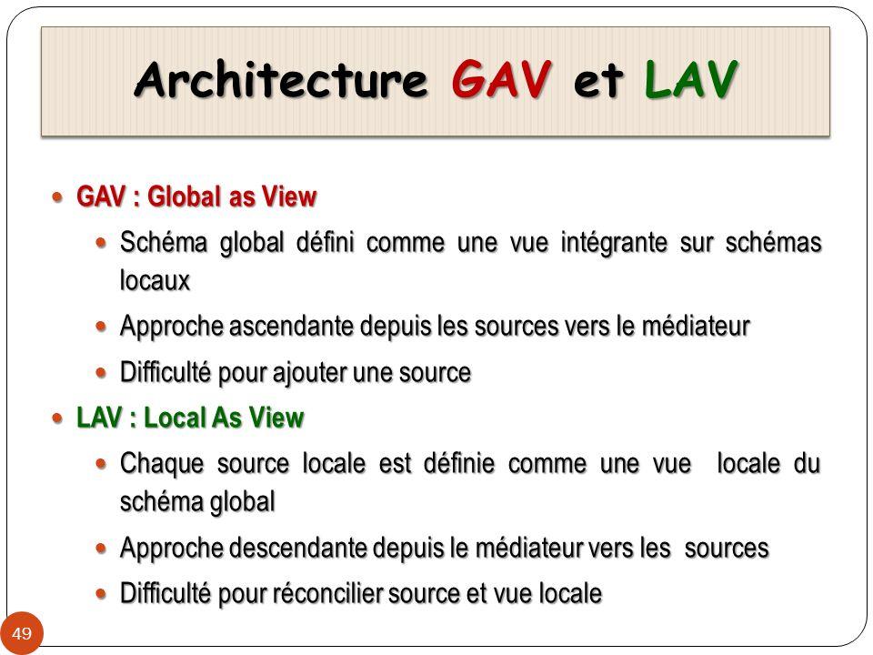 Architecture GAV et LAV