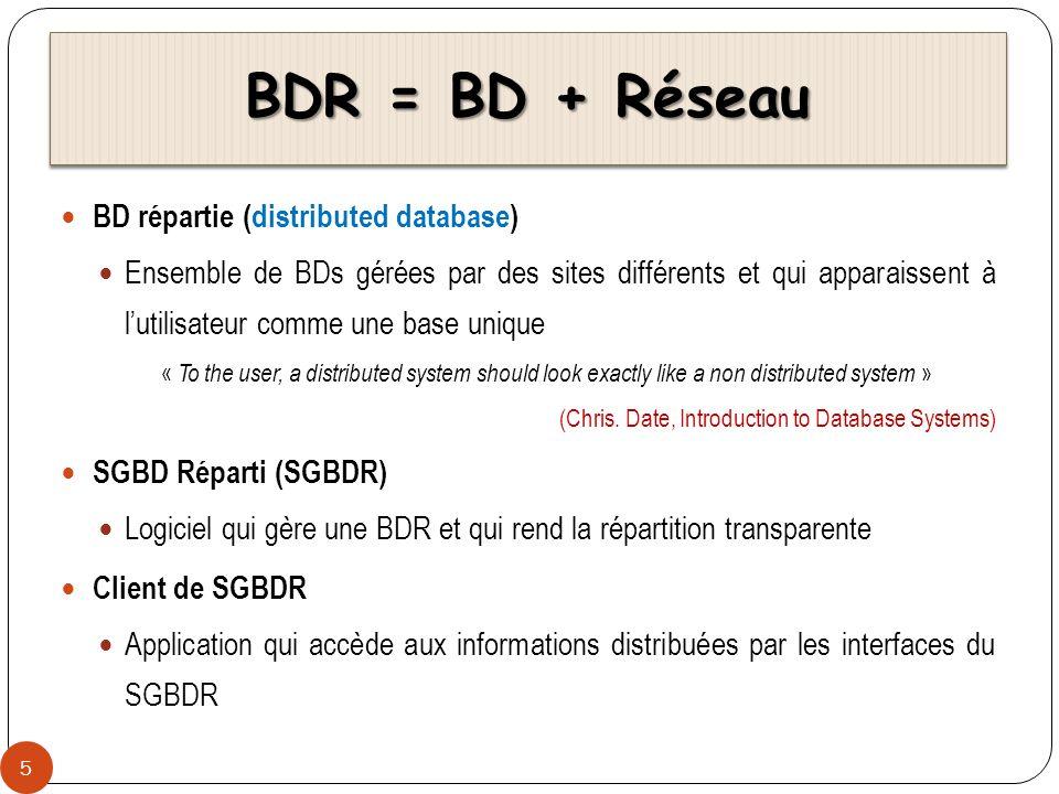 BDR = BD + Réseau BD répartie (distributed database)