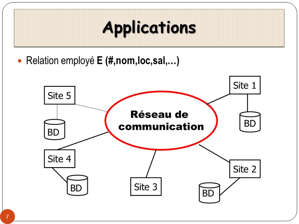 Applications Relation employé E (#,nom,loc,sal,…)