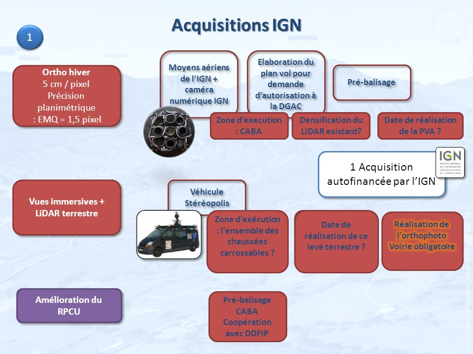 Acquisitions IGN 1 1 Acquisition autofinancée par l'IGN Ortho hiver