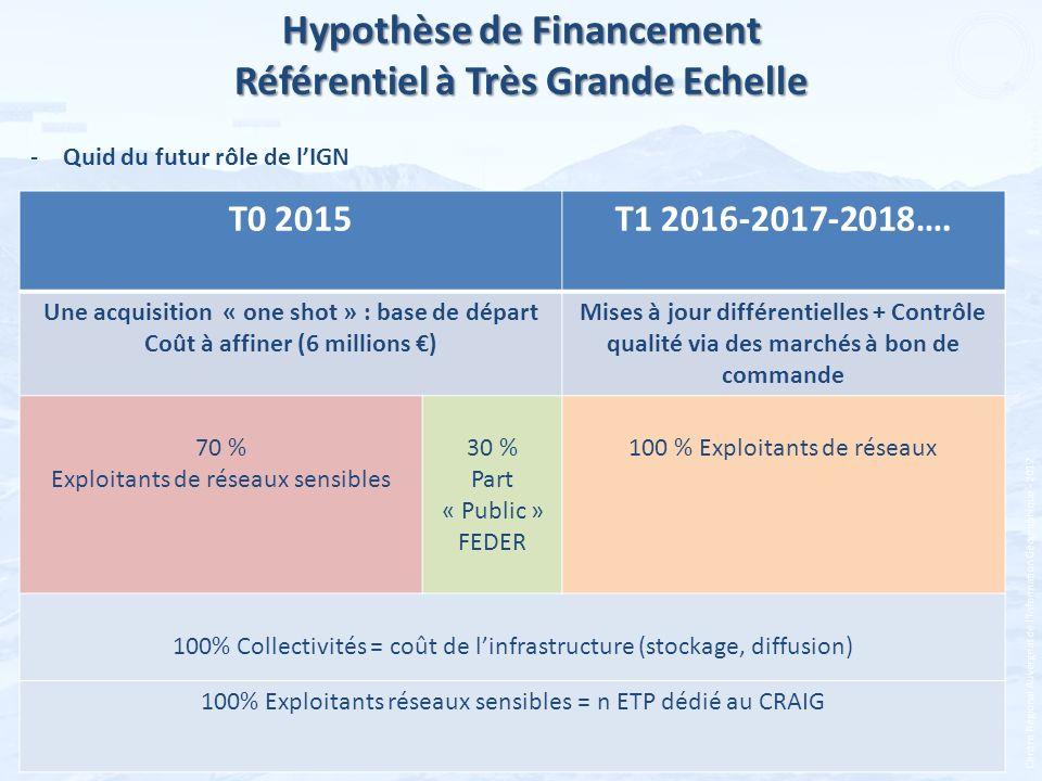Hypothèse de Financement Référentiel à Très Grande Echelle