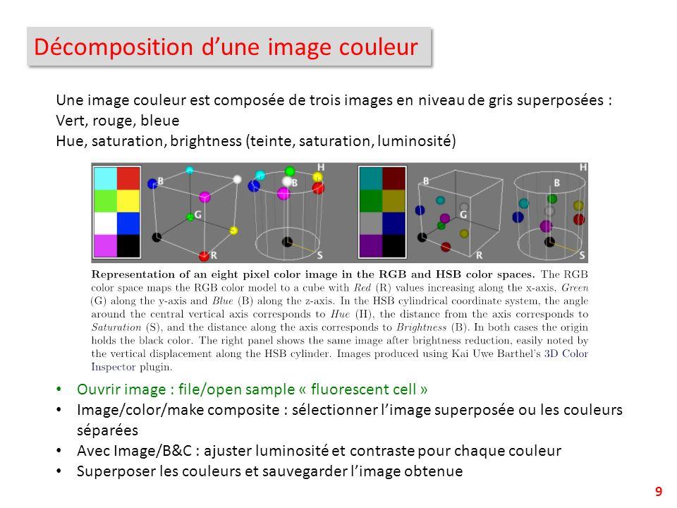 Décomposition d'une image couleur