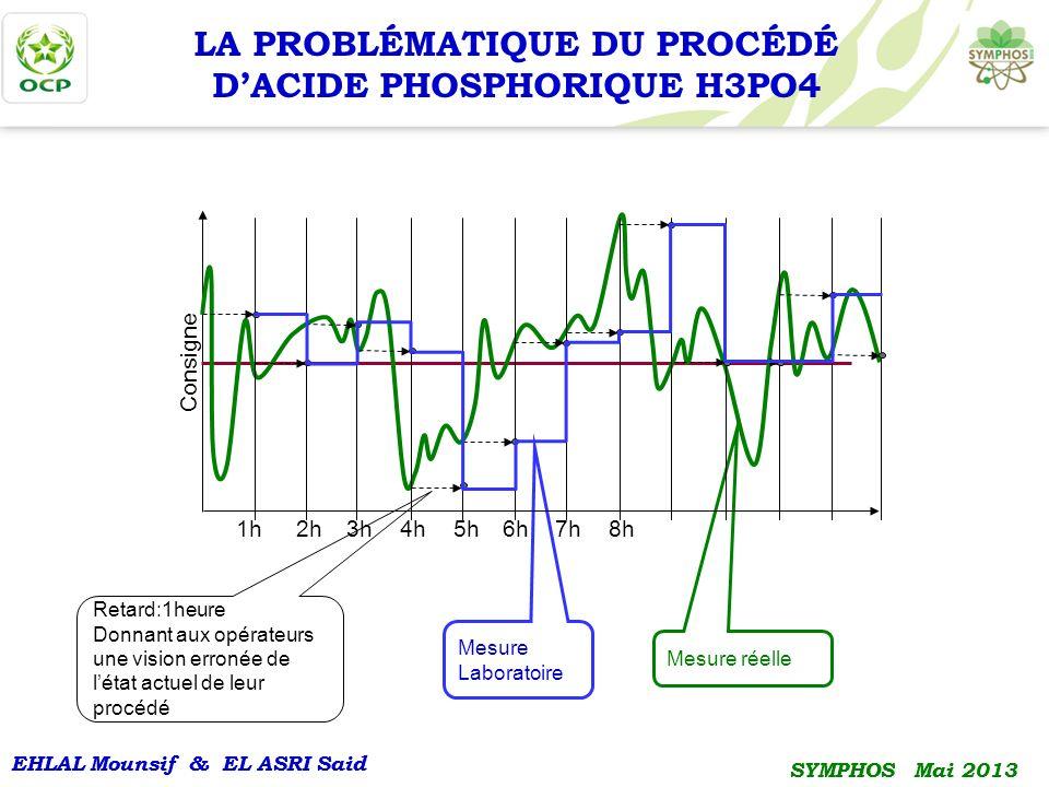 LA PROBLÉMATIQUE DU PROCÉDÉ D'ACIDE PHOSPHORIQUE H3PO4