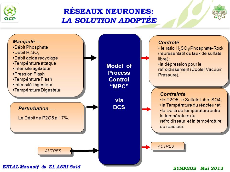 Model of Process Control
