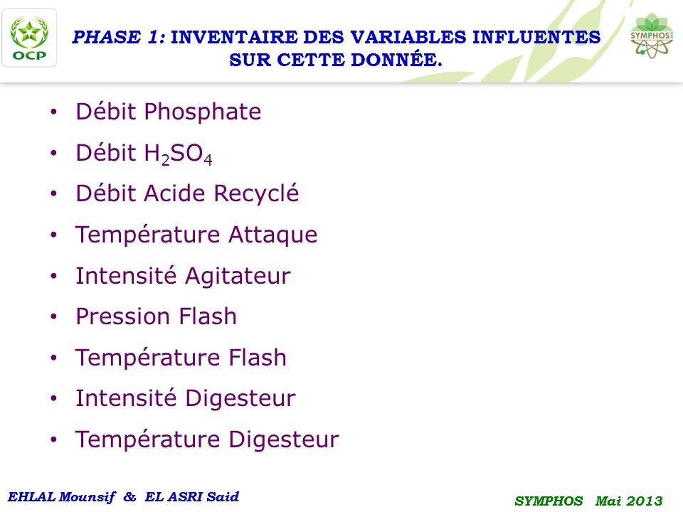 PHASE 1: INVENTAIRE DES VARIABLES INFLUENTES SUR CETTE DONNÉE.