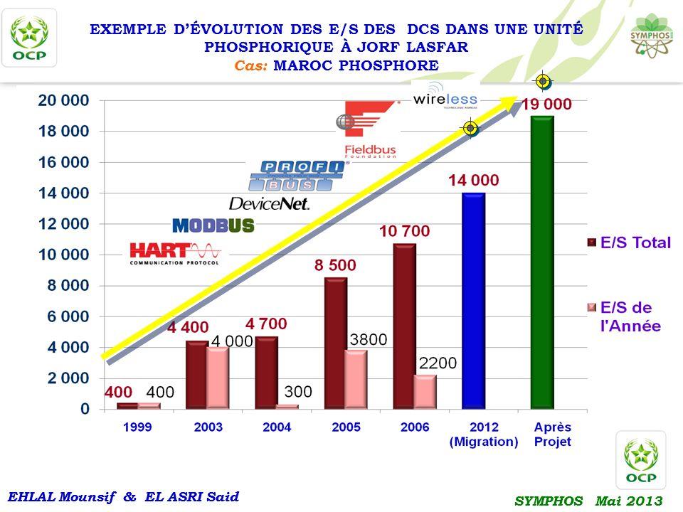 EXEMPLE D'ÉVOLUTION DES E/S DES DCS DANS UNE UNITÉ PHOSPHORIQUE À JORF LASFAR