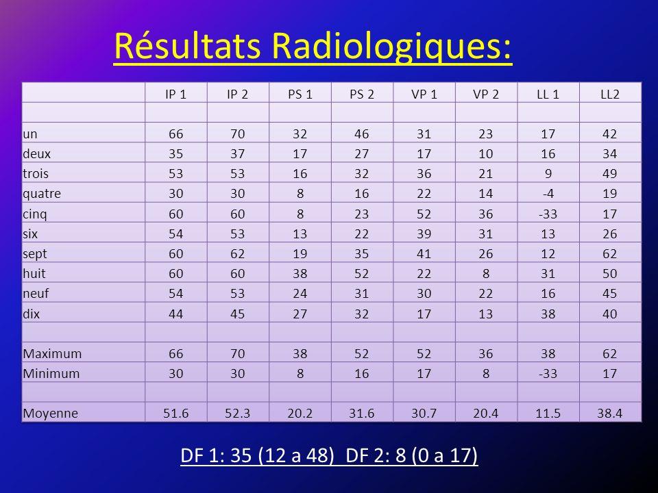 Résultats Radiologiques: