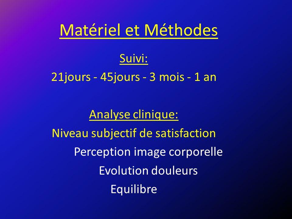 Matériel et Méthodes Suivi: 21jours - 45jours - 3 mois - 1 an