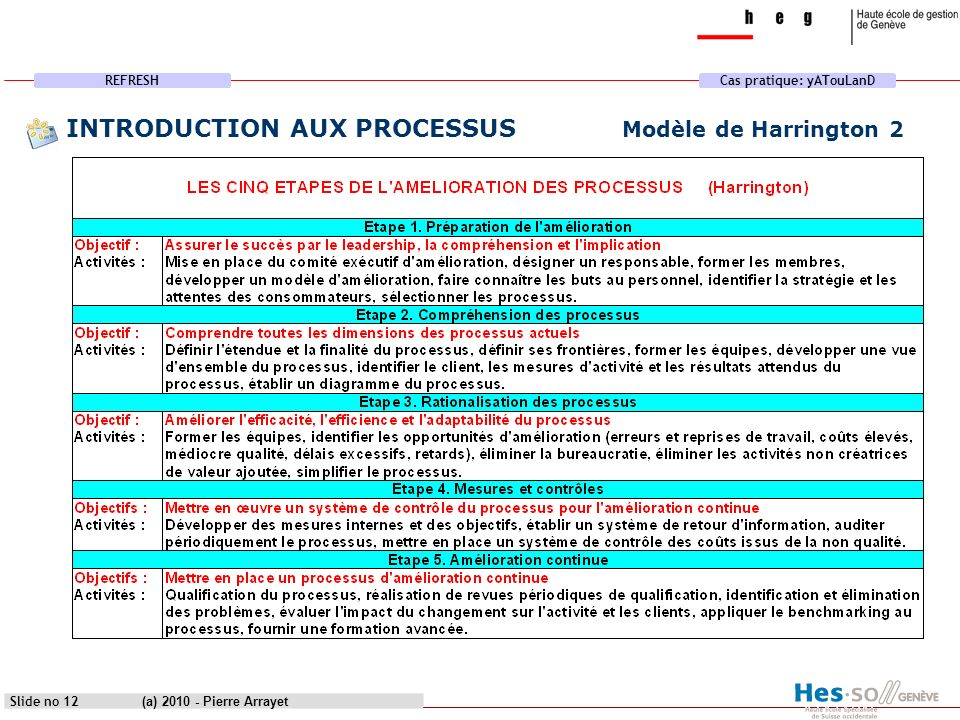 INTRODUCTION AUX PROCESSUS Modèle de Harrington 2